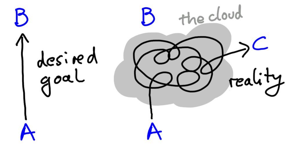 "Figure 2: How we would like to do science (left) and how it actually works (right). Here, A represents what we currently know and B represents what we would like to know. Our desire is to move from A to B in as direct a line as possible. However, we usually get stuck as we are approaching B, things don't work out, and we keep taking detours and going in circles. Uri Alon calls this state ""the cloud."" Eventually, we give up on reaching B and instead head for C, a new insight that we found while wandering in the cloud. Usually, C represents the solution to a problem we weren't even aware of when we started. After U. Alon [1]."