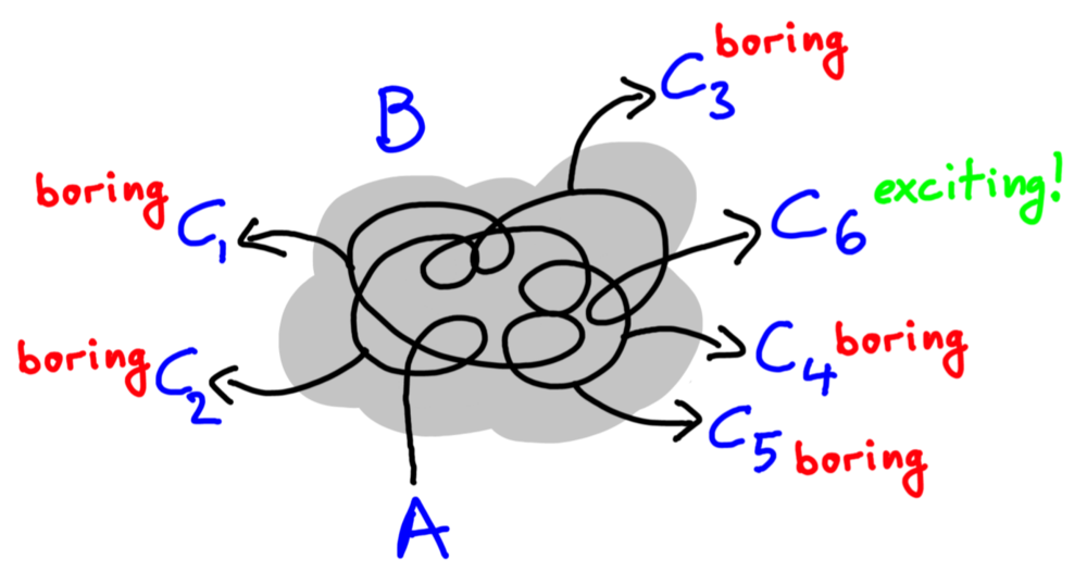 Figure 3: While we are stuck in the cloud, we encounter all sorts of new insights. However, most of them are boring and we shouldn't pursue them further. However, on occasion, we stumble upon an exciting new insight. When this happens, great scientists drop everything else and seize the opportunity.