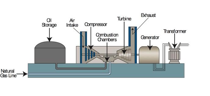 Power Plant Turbine Generator Wiring Diagrams - Wiring