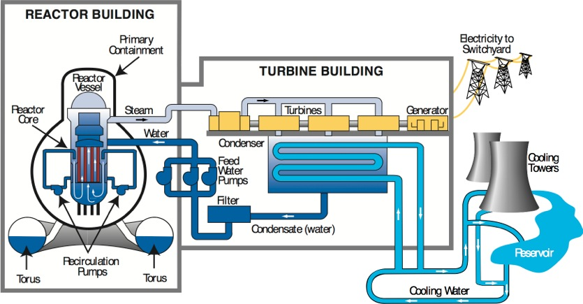 Next generation electrical engineering from the power plant to the nuclear reactor pressurized water type ccuart Images