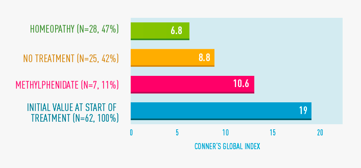 Abb 4: ADHS/ADS-Studie, Therapieverhalten 5 Jahre nach Studienbeginn und CGI Langzeitverlauf.   Der Conners Global Index ist ein Rating der Intensität der ADS/ADHS-Symptome.