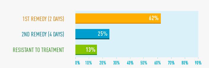 Abb 2: H1N1 Epidemie 2011: Heilungsdauer bei homöopathischer Behandlung (n=52 Patienten)   Behandlung der Schweinegrippe 2011 als Beispiel für die Resultate, die bei akuten Erkrankungen erreicht werden können. Die Mittelbestimmung erfolgte mit der Polaritätsanalyse. Das erste Arzneimittel der Potenz C 200 heilt 62% der Patienten. Die übrigen 38% erhalten eine zweite Arznei. 25% werden durch diese geheilt. 13% reagieren nicht auf die homöopathische Behandlung