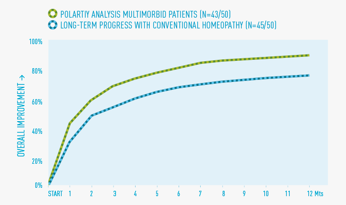 Figure 1: Treatment course over 1 year with polarity analysis vs  conventional homeopathy    50 patients with three or more diseases were homeopathically treated over 12 mont   hs using polarity analysis. 86% of them achieve an improvement (based on their personal rating) of at least 80% or more – the average improvement is 91%. In the reference group with one single disease treated by conventional homeopathy, 86% of the patients reach an average personal improvement rating of 78%.