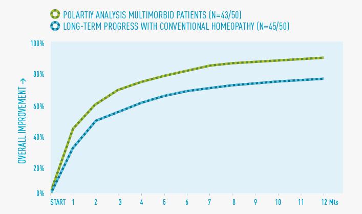 Abb 1: Behandlungsverlauf über 1 Jahr Polartitätsanalyse vs. konventionelle Homöopathie. Abbildung aus dem Buch Homöopathische Behandlung multimorbider Patienten (Haug-Verlag, 2011): 50 Patienten mit drei oder mehr Krankheiten wurden über ein Jahr mit Hilfe der Polaritätsanalyse behandelt. 86% der Patienten erreichen nach 12 Monaten eine subjektive Besserung die über 80% liegt, im Durchschnitt 91%. Bei der Vergleichsgruppe mit einfachen chronischen Erkrankungen behandelt ohne Polaritätsanalyse erreichen ebenfalls 86% der Patienten eine durchschnittliche Besserung von 78%.