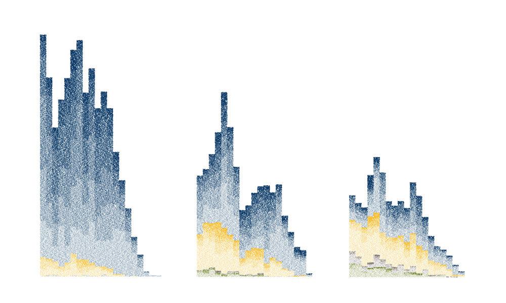 BUFFALO POPULATION (1950, 1980, 2010)