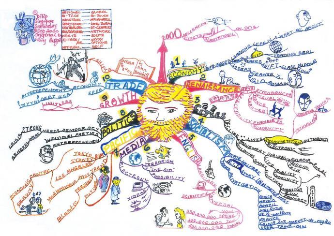 マインドマップの考案者であるトニー・ブザンがジョン・ネイスビッツの「メガトレンド」という書籍の内容をまとめたマインドマップ