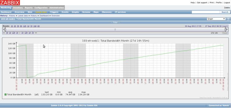 zabbix_monthly_bandwidth_graph.png