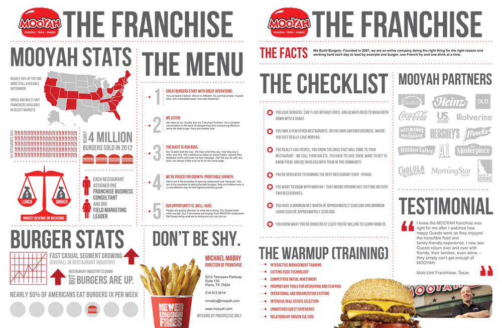 franchise infographic