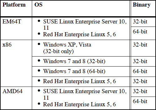 Supported Platforms for Mentor Questa 10.3