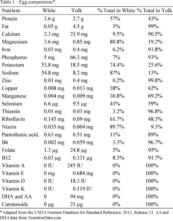 If you take a look at this graph, you'll notice that the yolk contains most of the nutrients.