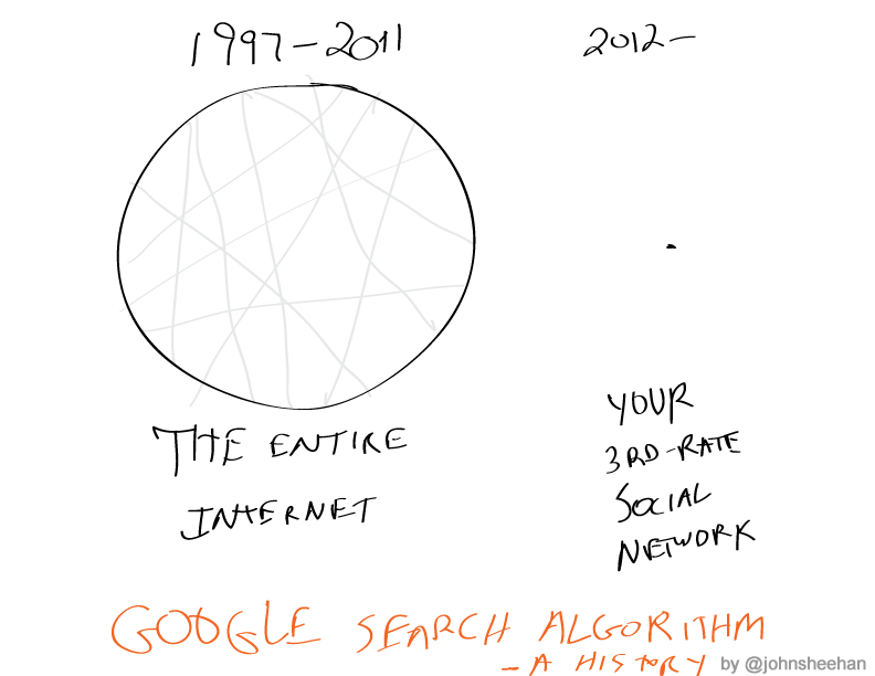 Google Search Algorithm, A History (Thanks to Nina Mehta for the hardware support.)