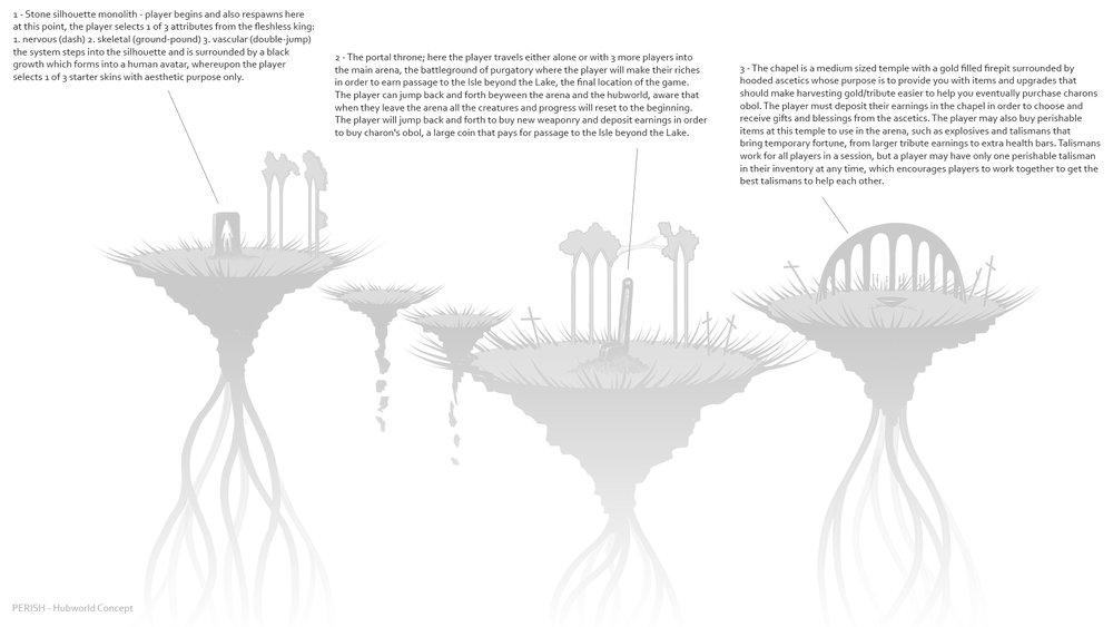 PERISH hubworld concept art depicting gameplay loop