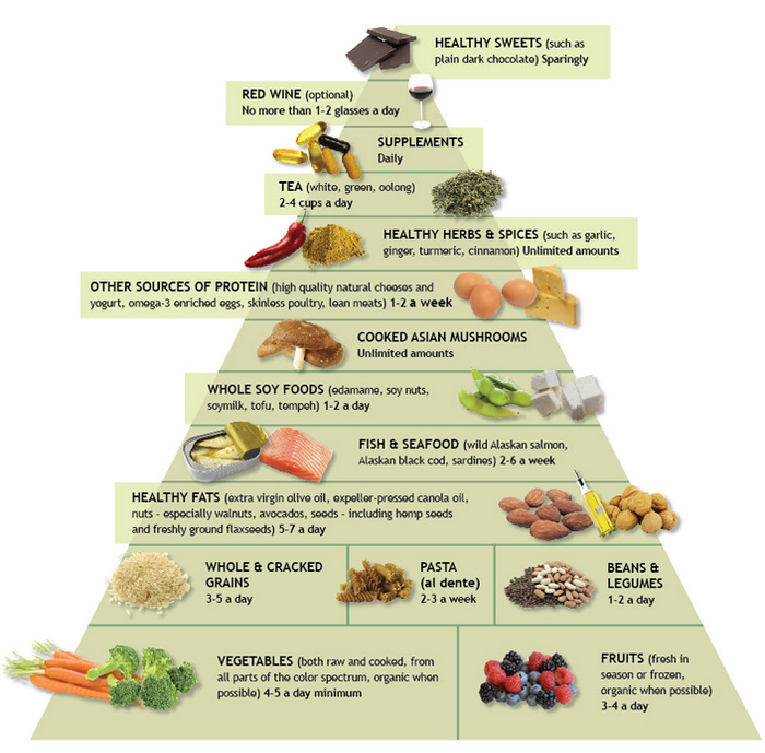 Dr Weil's Food Pyramid