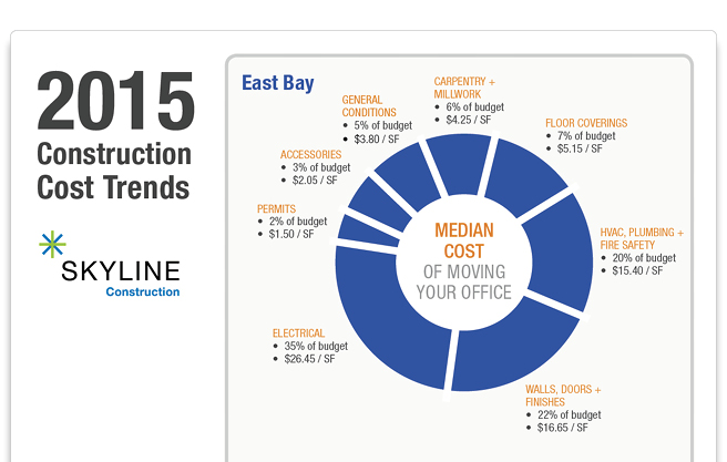 Construction Cost Trends in the East Bay