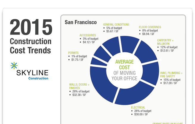 Construction Cost Trends in SF