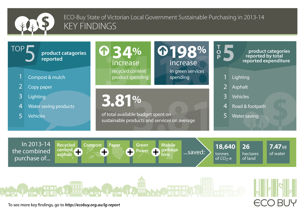 ecobuyinfographic_2013-14-01.png