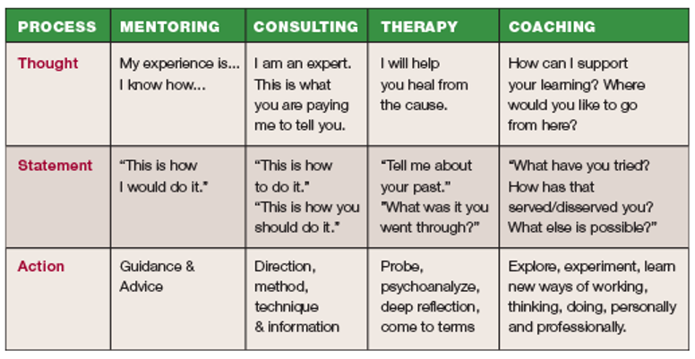 "Isn't ""Executive Coaching"" really a nicer way of saying, ""Psychotherapy?""  (  As the old saying goes, one picture is certainly worth at least 1000 words. Please look at the image above which distinguishes between coaching, consulting, mentoring and therapy. )"