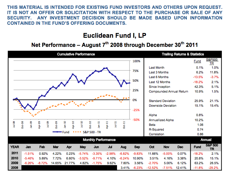 Q4 2011 Net Performance