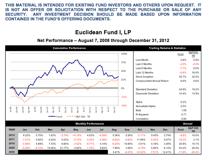 Q4 2012 Performance (1).png