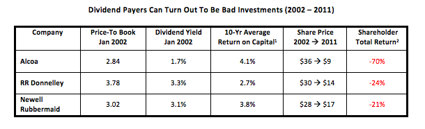 Dividend Payers Can Turn Out To Be Bad Investments