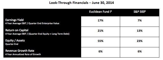 Look-Through Financials Q2 2014