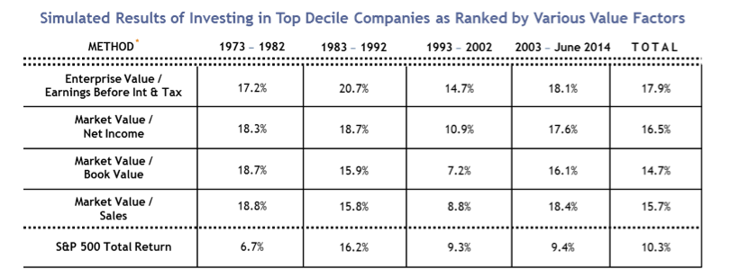 Simulated Results of Investing in Top-Decile Companies, Ranked by Value Factors