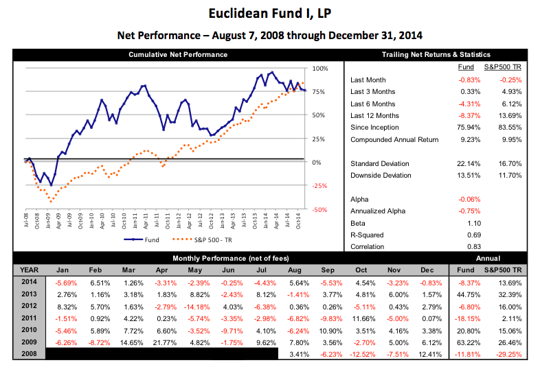 Euclidean Fund I Performance - Q4 14