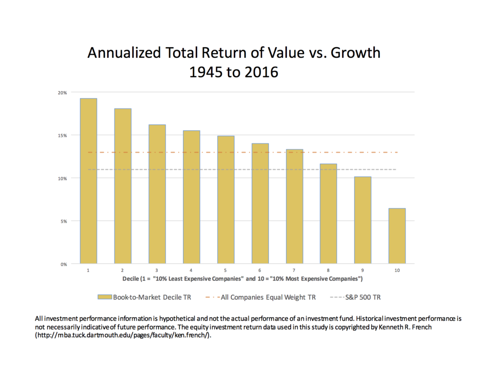 Annualized_Total_Return_of_Value_vs_Growth.png