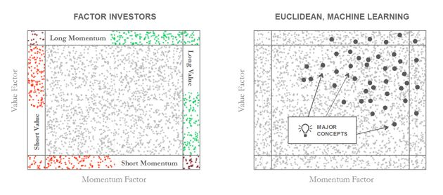 Factor Investors Euclidean Machine Learning