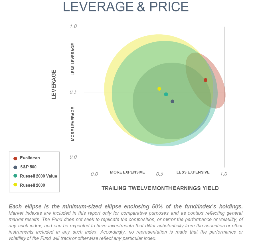 Leverage and Price.png