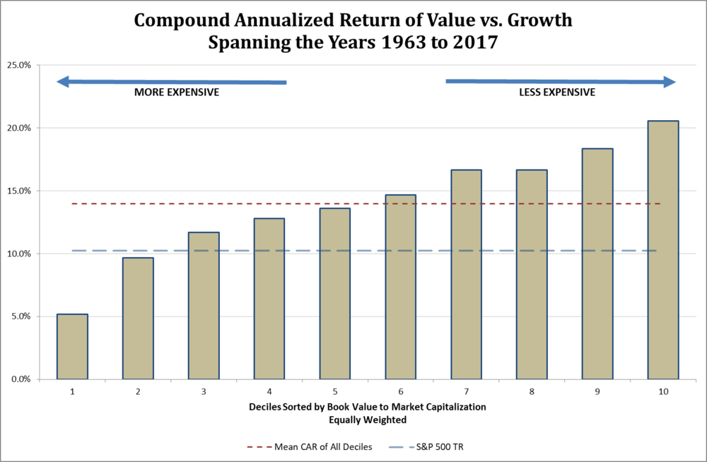 Compound Annual Return Value vs Growth through 2017.png