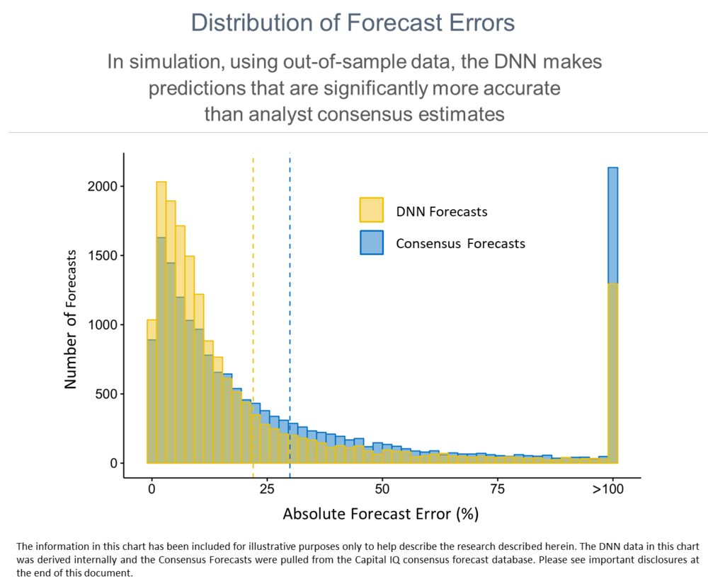 Distribution of Forecast Errors.png