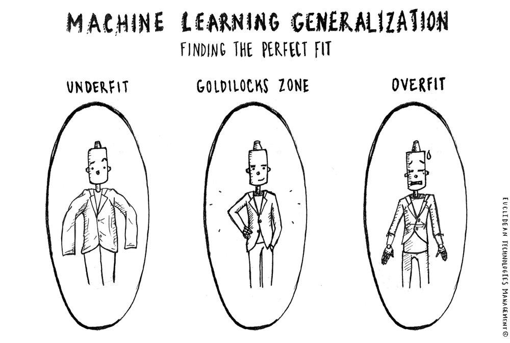 Machine Learning Generalization