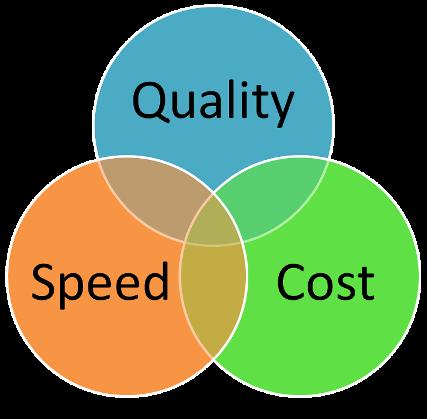 Cost Speed Quality Venn Diagram