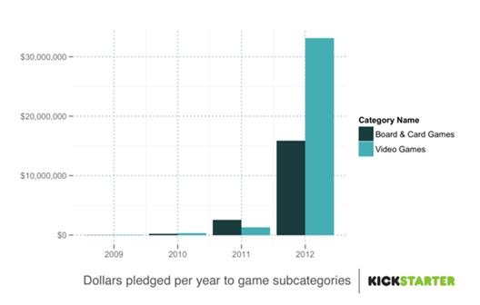 Kickstarter Chart: Dollars pledged to games per year
