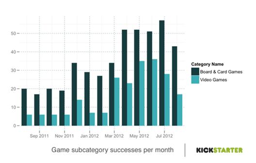 Kickstarter Chart: Monthly breakdown - video, board, card games