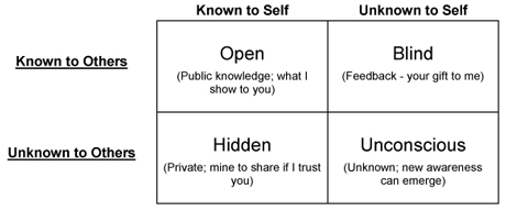The Johari Window as it appeared on  Ready to Manage