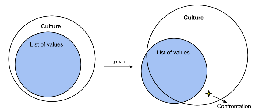 The List of Values - Culture mismatch