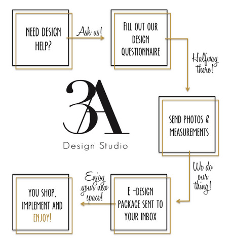 3A Design Studio E-Design Process Graphic.jpg