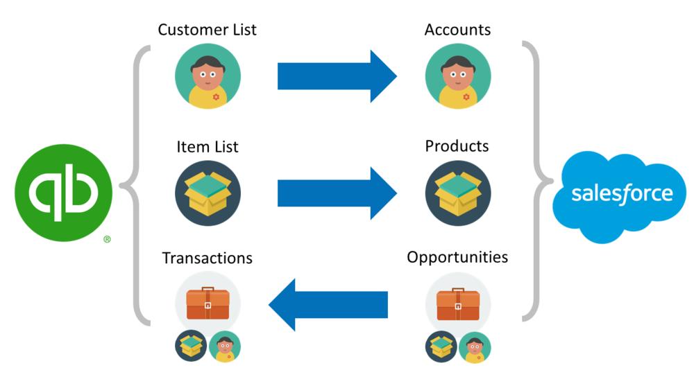 salesforcequickbooksintegration