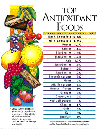 antioxidant_foods