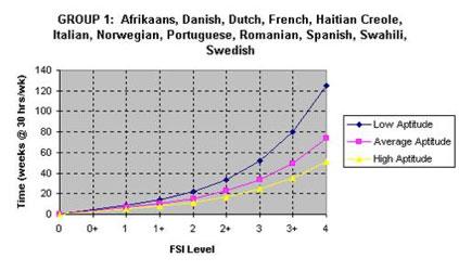 FSI Language Learning Graph
