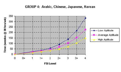 FSI Language Learning Graph 2