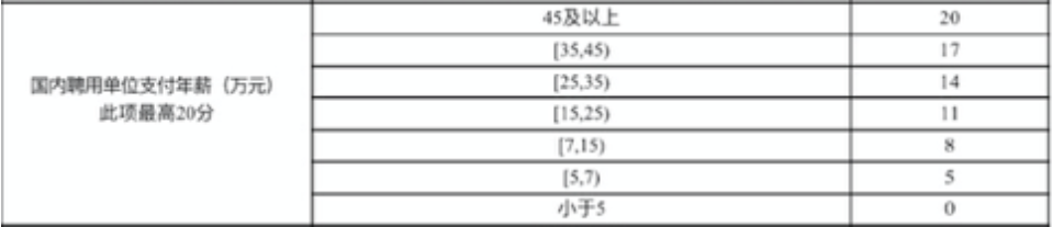 Units the middle column are in 10000RMB. The last column is the amount of points