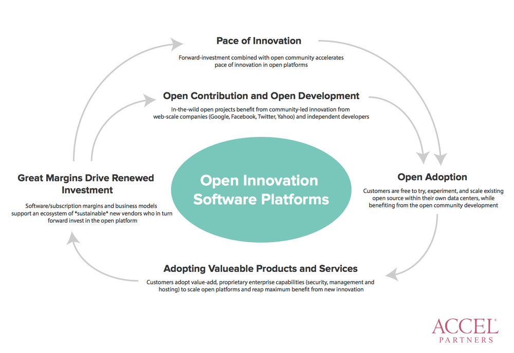Accel Partners' Image: Open Innovation Software Platforms (OISP)