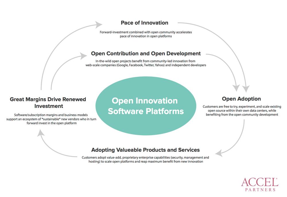 Accel Partners' Image: Open Innovation Software Platforms (OISP)