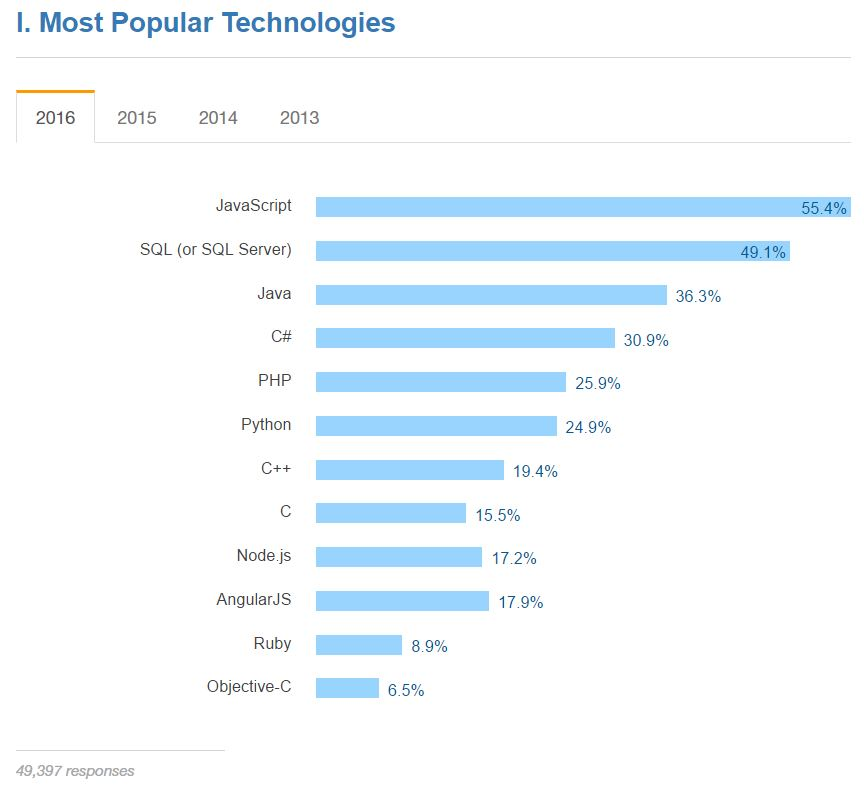 https://insights.stackoverflow.com/survey/2016#technology-most-popular-technologies