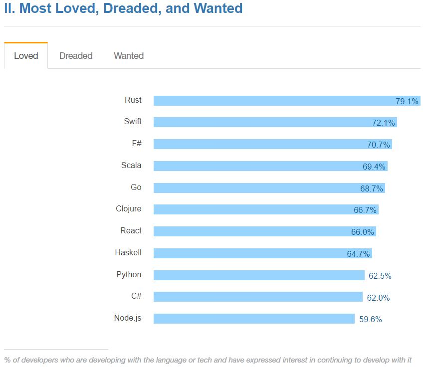 https://insights.stackoverflow.com/survey/2016#technology-most-loved-dreaded-and-wanted