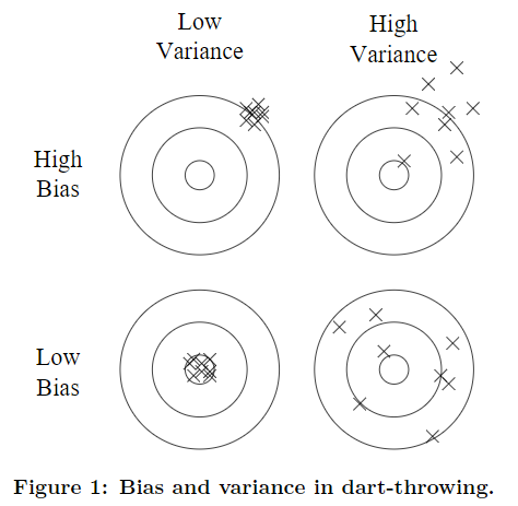 Figure 1 in  A Few Useful Things to Know About Machine Learning by Pablo Domingos