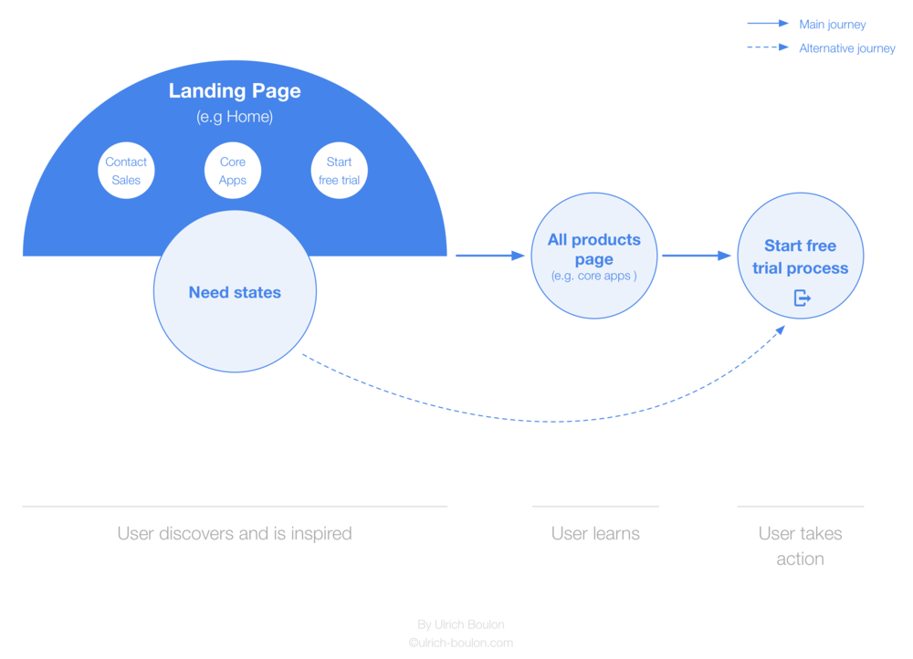 Google Apps for Business - UX overview